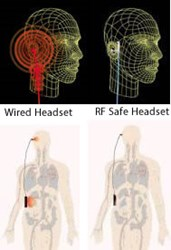 Cell Phone Radiation Exposure Increases When Using Wired Hands-Free Headsets