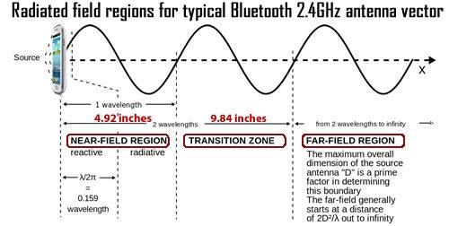 2.4ghz-Field_regions_for_typical_antenna_vector-nearflied-farfield