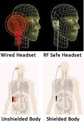 RF Safe Shielded