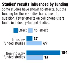 cell-phone-industry-studies-vs-non-funded-research