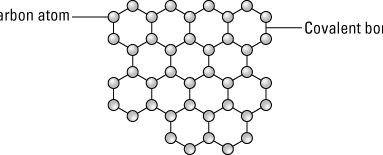 RF Safe Prepares for Launch of Graphene Based Nanomaterials Manufacturing Division