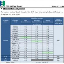 FCC-SAR-Report-Essential-Smartphone-PH-1-SAR-Levels