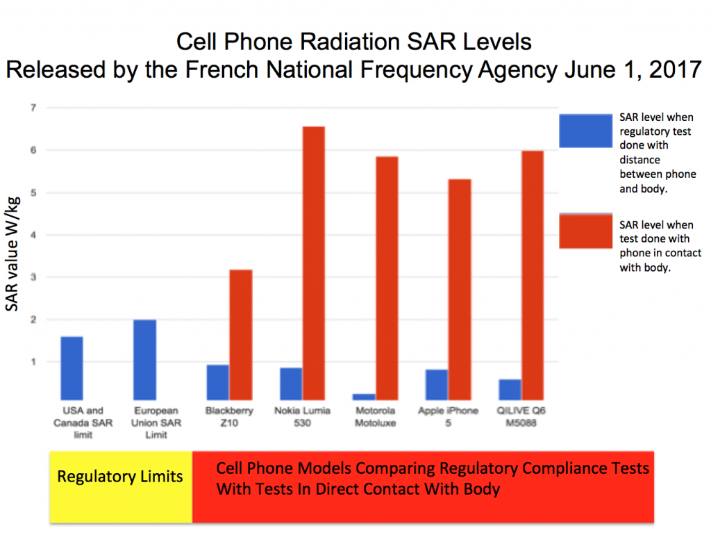 New Research Finds If Smartphones Were Radiation Tested How They Re Used D Be Illegal Rf Radio Frequency Safe