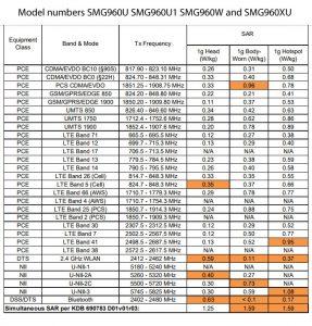 samsung-galaxy-s9-sar-levels-model-SMG960U-fcc-id-A3LSMG960U