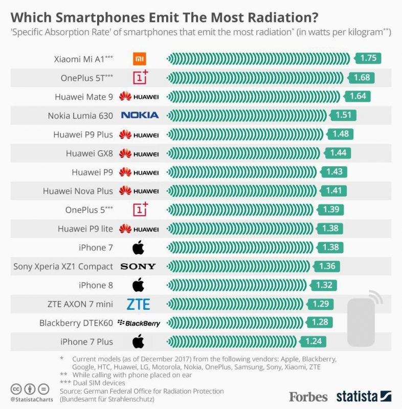 highest_Phone_Radiation