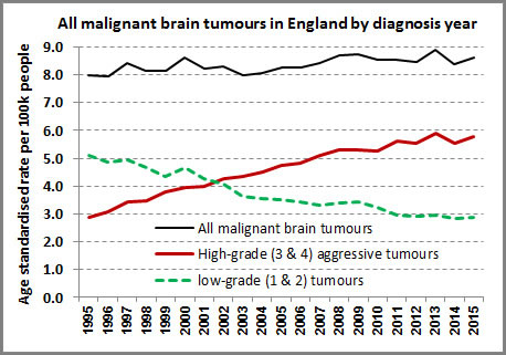 increases-in-GBM-brain-cancer1995-20015