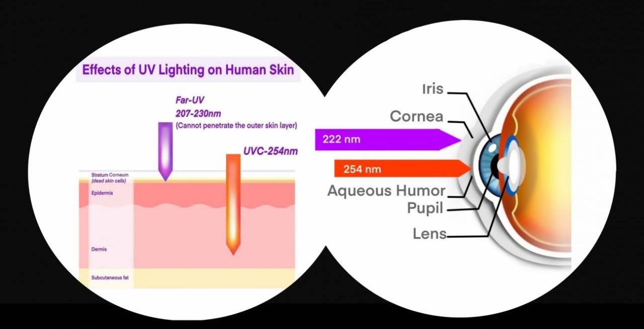 far-uv-vs-uvc-light