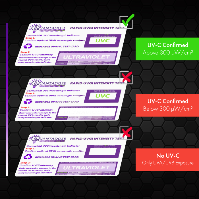 QuantaDose™ 2nd Edition Reusable UVC Test Cards 300 µW/cm² Minimum Intensity w/UVC Wavelength Indicator